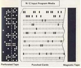 Different kind of input media, perforated tape, punched cards and magnetic tape.