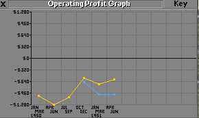 Operating Profit Graph