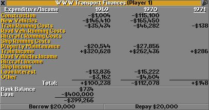 Financial overview of 1970