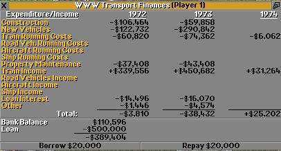 Financial overview of 1973