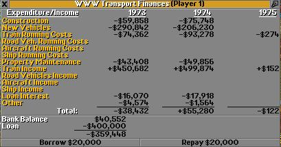 Financial overview of 1974