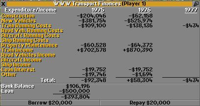 Financial overview of 1976